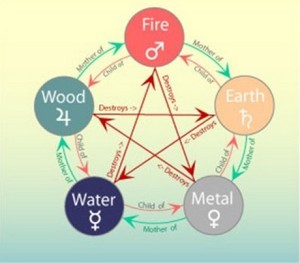 esoteric 5 element wheel